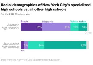 El dominio asiático en la educación de Nueva York bajo presión - vivomix